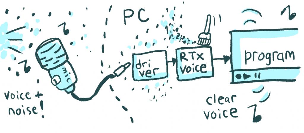 Setelah RTX Voice
