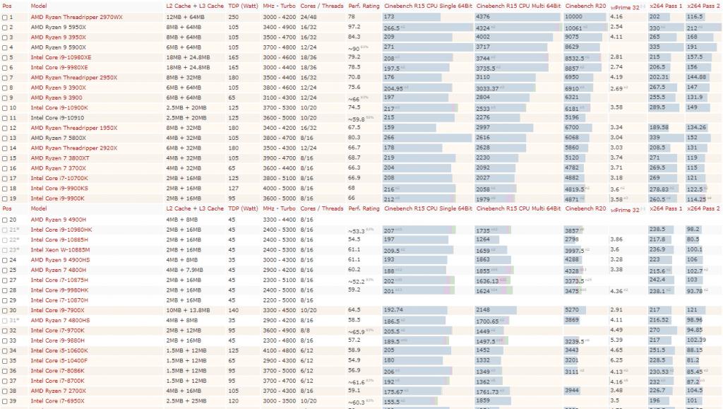 Screenshot rangking prosesor berdasarkan hasil benchmark dari Notebookcheck