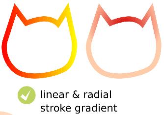 Line gradient in PSD