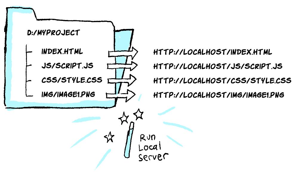 Folder pc lokal anda di kiri, akan di-serve sehingga bisa diakses dari browser